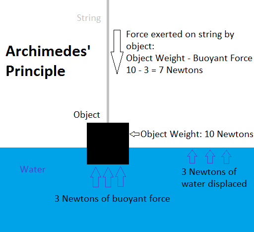 archimedes and the principle of buoyancy essay
